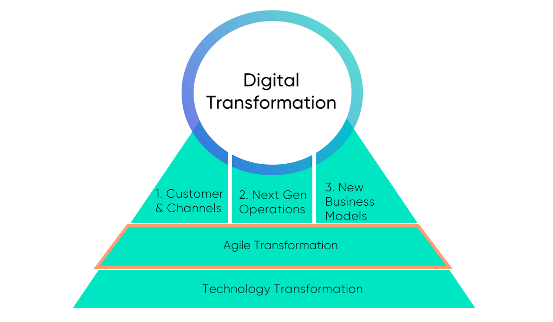 Agile Transformation in the Digital Transformation Landscape