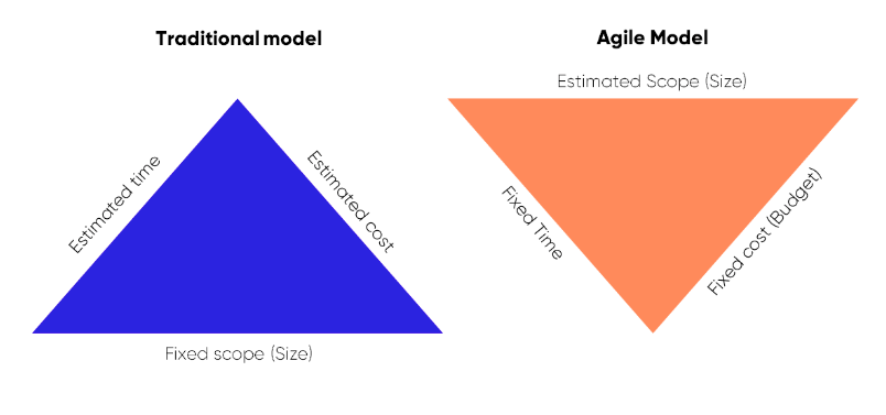 Contracting models