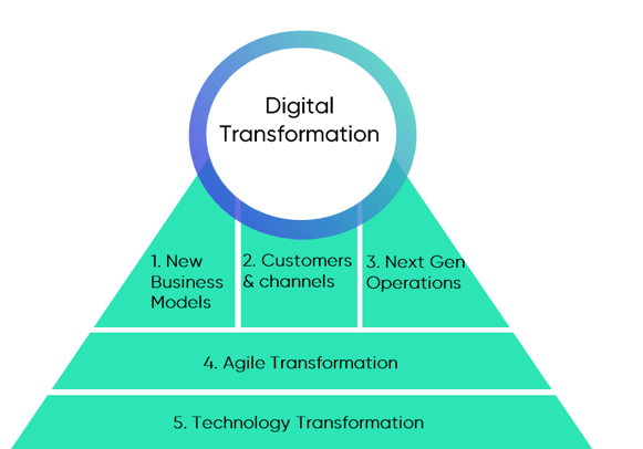 Typical areas tackled in a digital transformation strategy