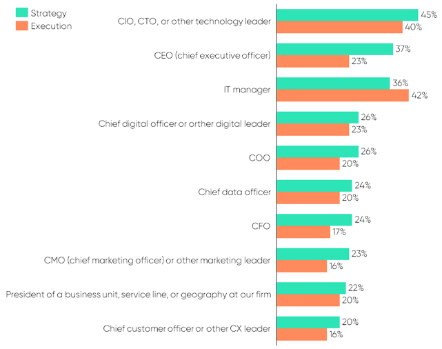 CMOs are less likely to be involved in digital transformation than their C-suite peers